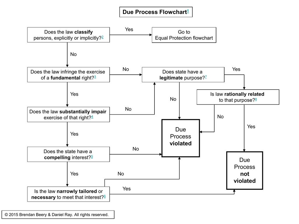[SCHEMATICS_43NM]  Substantive Due Process Flowchart – PowerPoint | Process Flow Diagram Exercise |  | Studylib