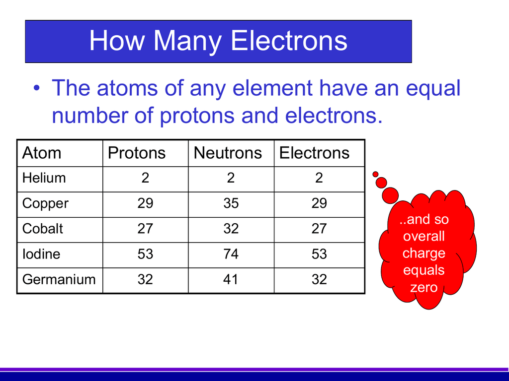 Image result for where is the number of electrons in an element