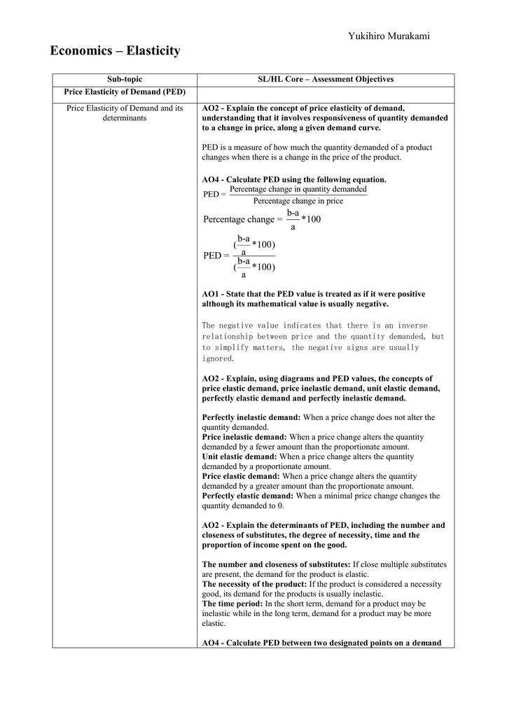Elasticity Study Guide