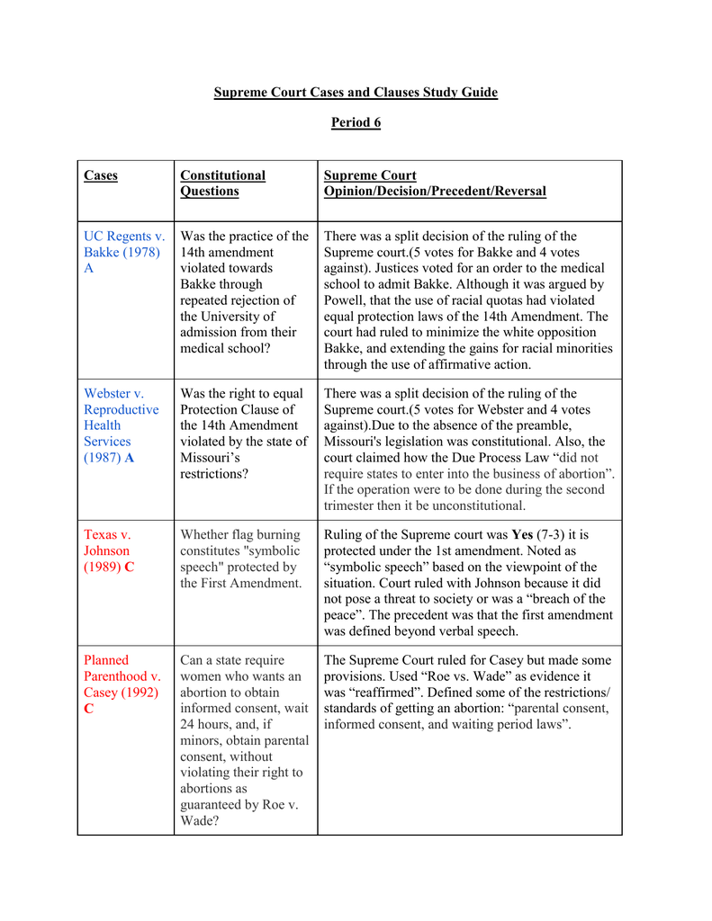 supreme court cases and clauses study guide period 6 cases