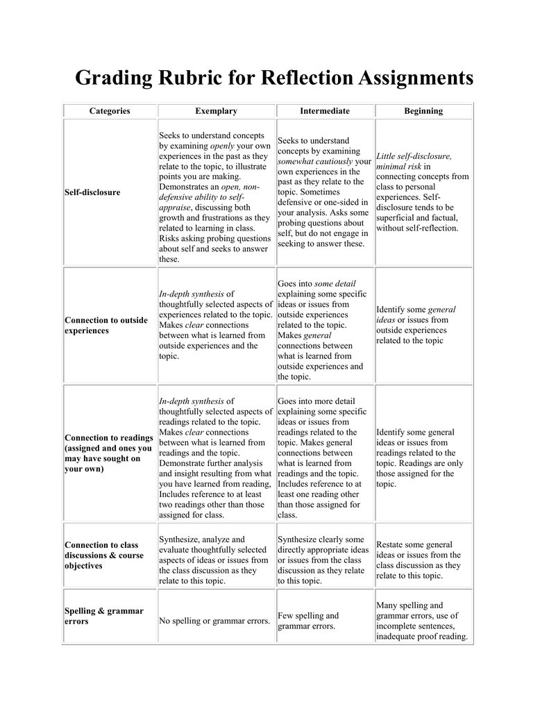 adapted rubric for reflection paper