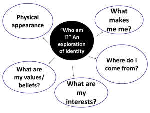 Who am I_ An exploration of identity