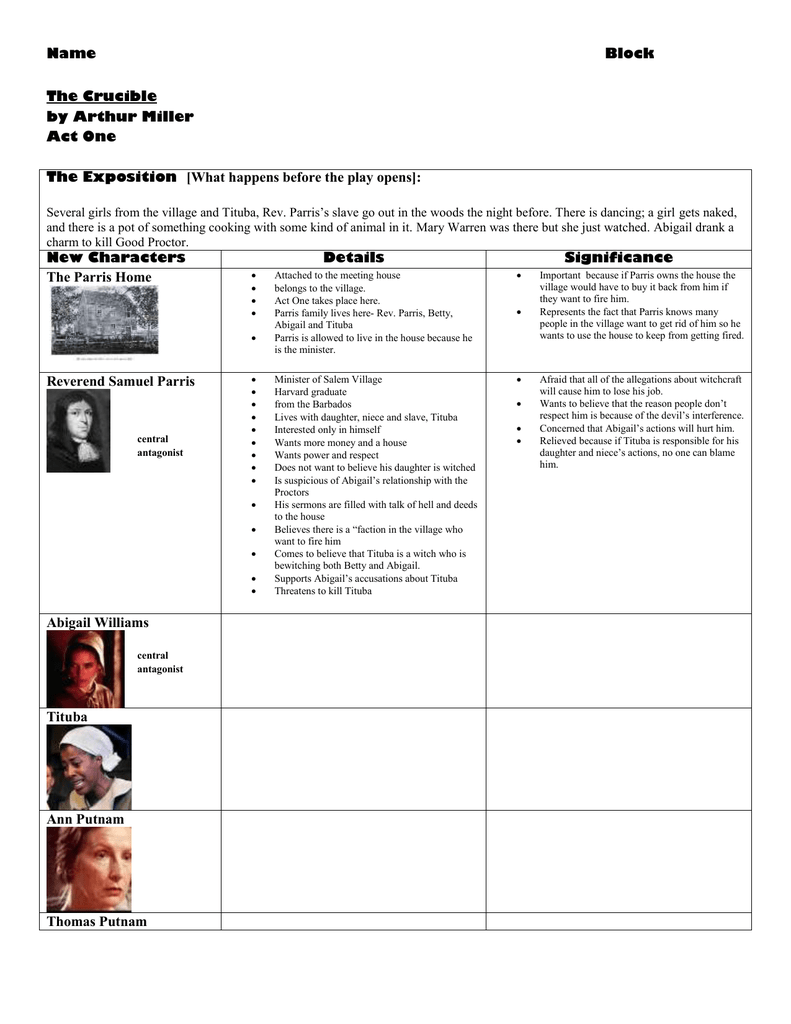 character analysis of arthur millers crucible