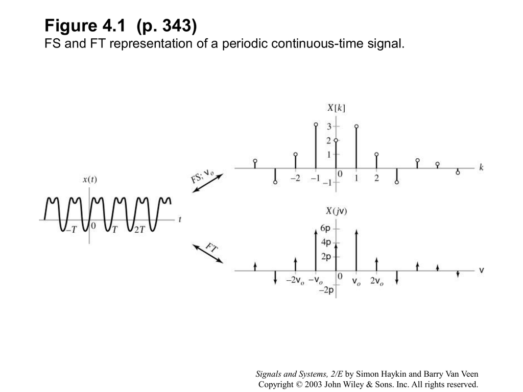 Chap  4 Applications of Fourier Representation to Mixed Signal