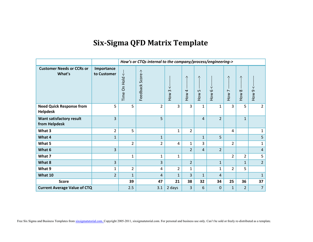 The Free Six Sigma Qfd Template In