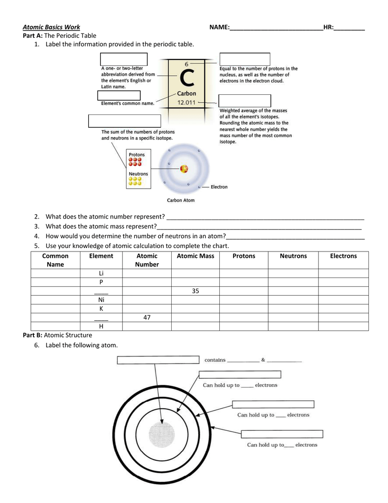 atomic basics work name ______ part a the periodic table