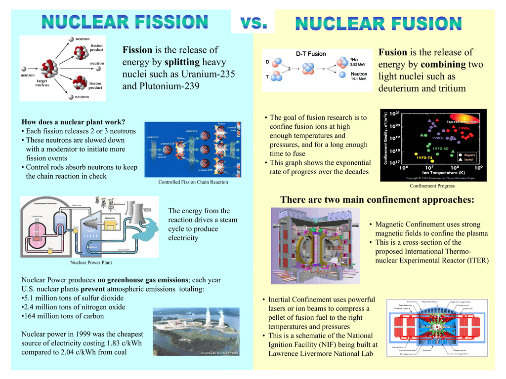 how does nuclear fission work