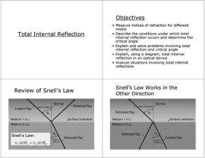 Objectives Total Internal Reflection