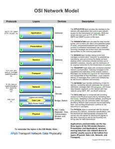 OSI Network Model Layers Devices Description