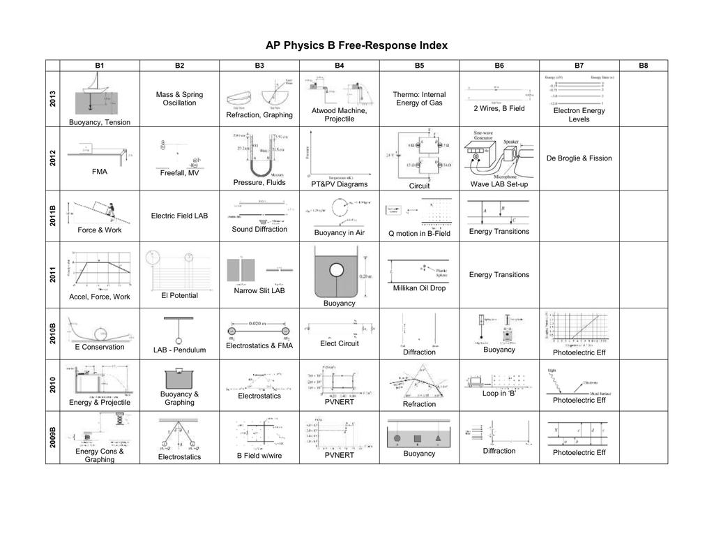 Ap Physics B Free Response Index Heat Engine Pv Diagram