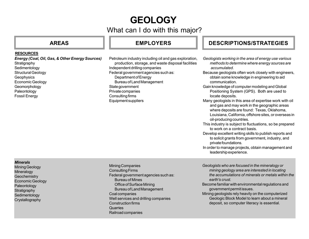 GEOLOGY What can I do with this major? DESCRIPTIONS/STRATEGIES AREAS