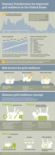 Siemens Transformers for improved grid resilience in the United States