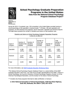 School Psychology Graduate Preparation Programs in the United States: