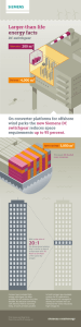 Larger-than-life energy facts 20 : 1 On converter platforms for offshore