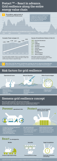 Pretact – React in advance. Grid resilience along the entire energy value chain