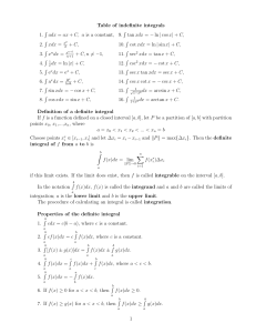 Table of indefinite integrals 1. R xdx =