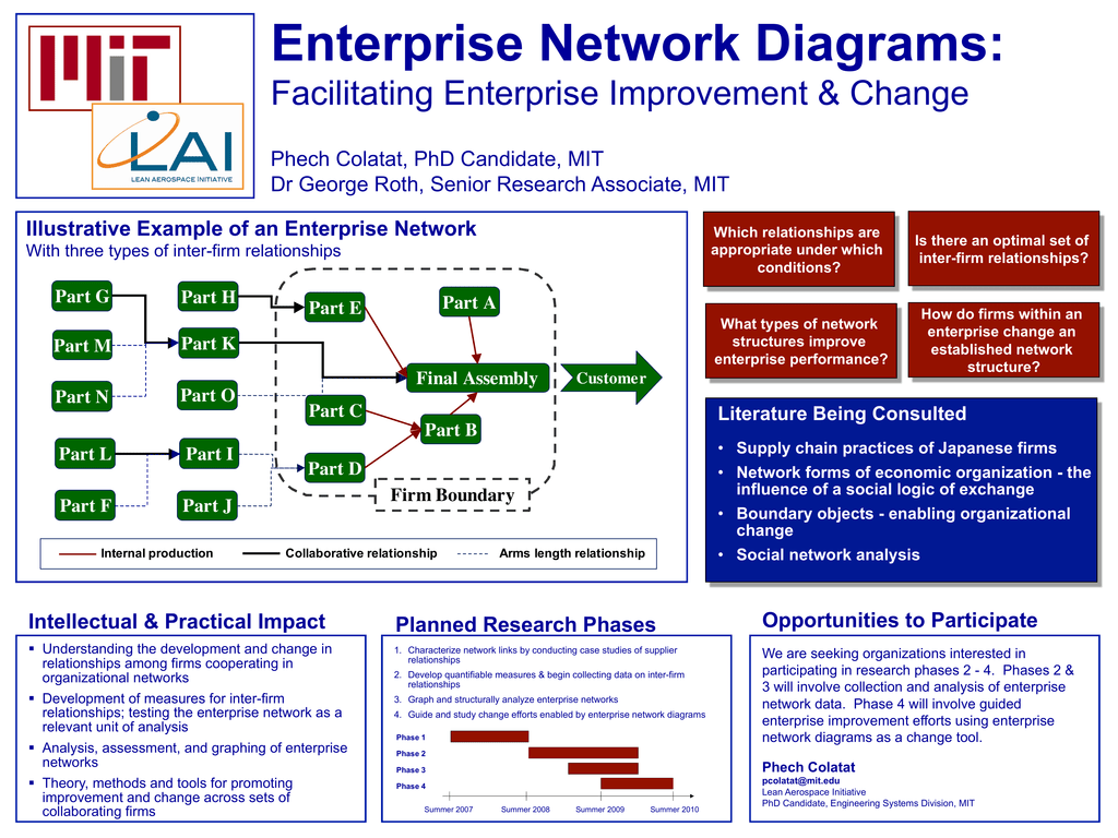 Enterprise Network Diagrams: Facilitating Enterprise