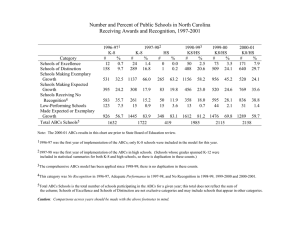 Number and Percent of Public Schools in North Carolina