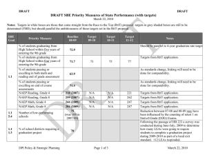 DRAFT SBE Priority Measures of State Performance (with targets)