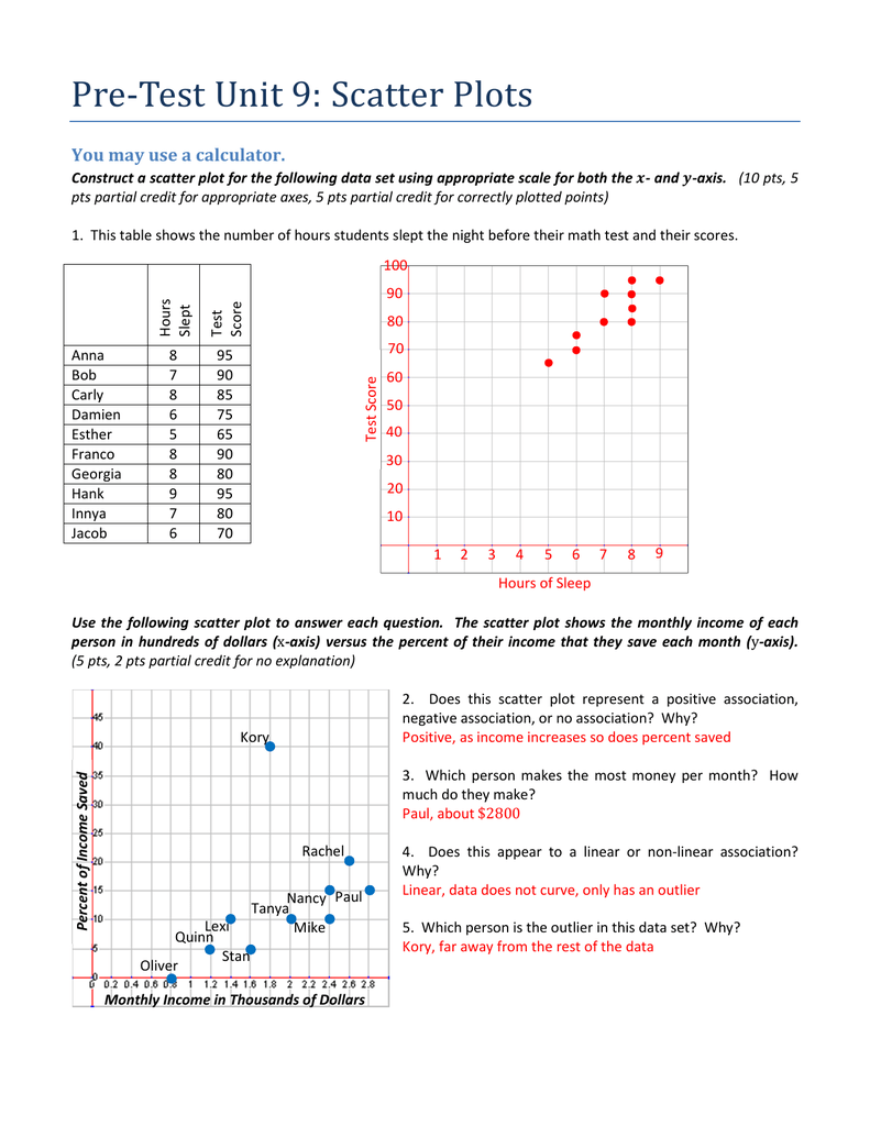 Pre-Test Unit 9: Scatter Plots You may use a calculator