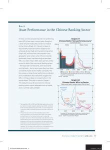 Asset Performance in the Chinese Banking Sector Box A Graph A1