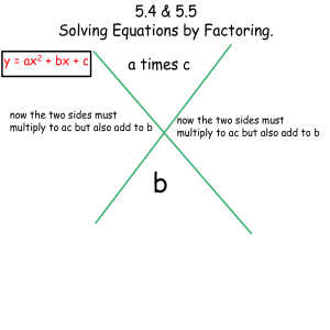 5.4 & 5.5 Solving Equations by Factoring. a times c y = ax