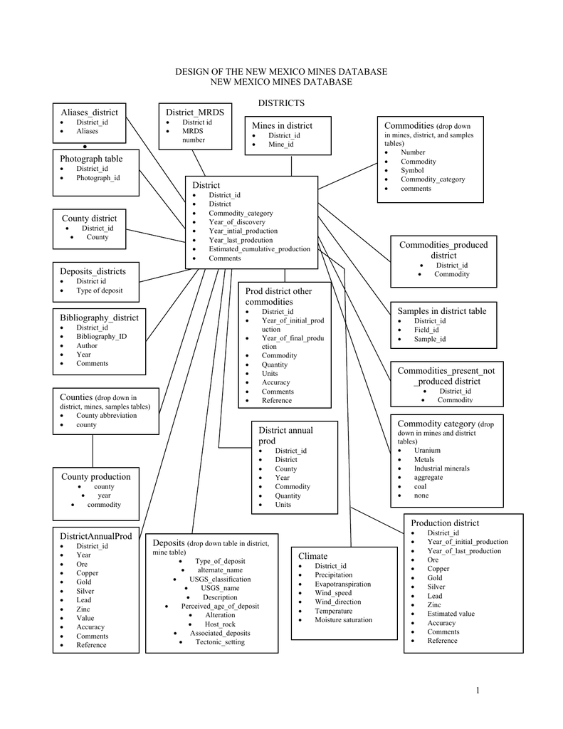 DESIGN OF THE NEW MEXICO MINES DATABASE DISTRICTS