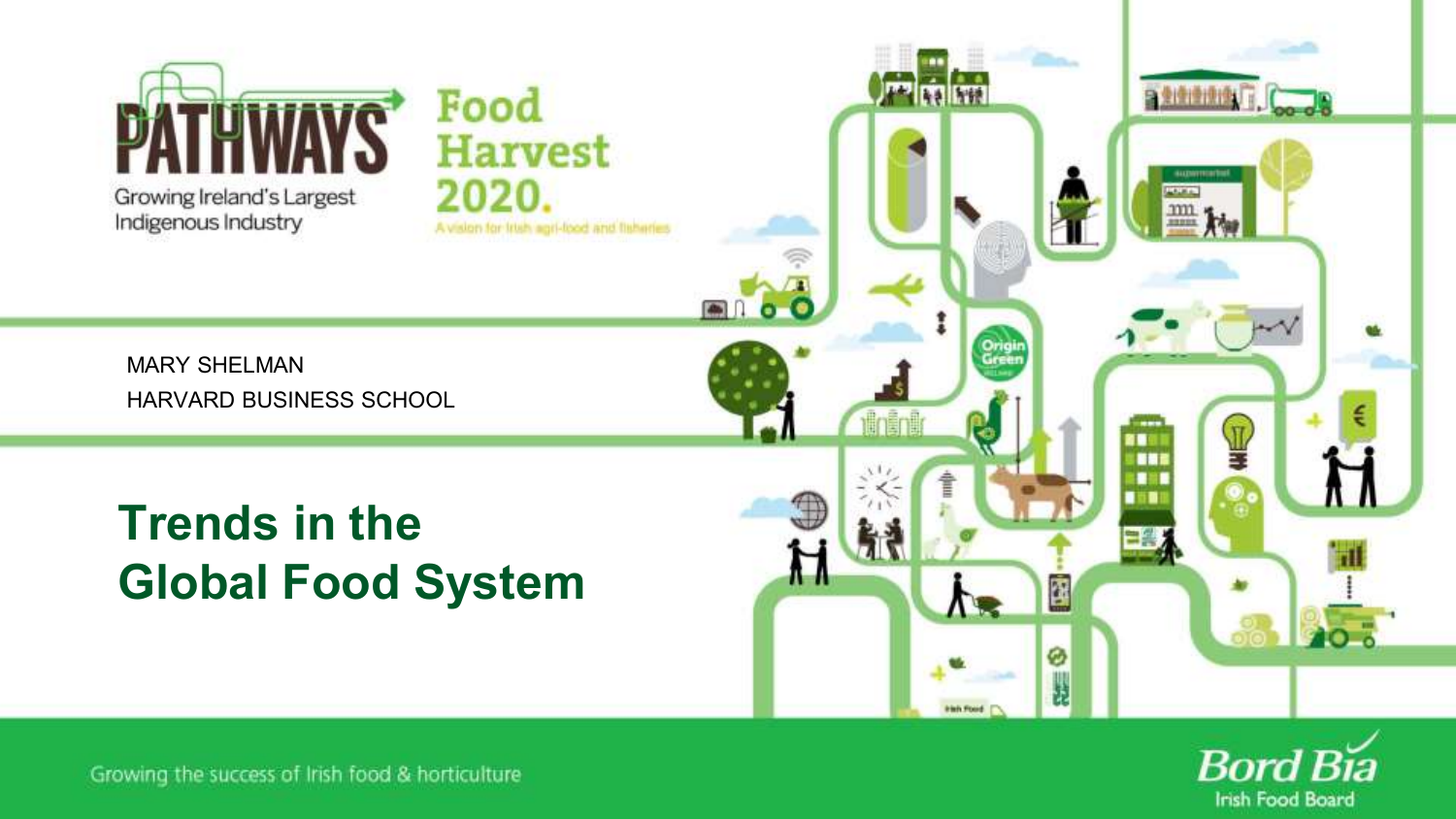 Trends in the Global Food System MARY SHELMAN HARVARD BUSINESS SCHOOL