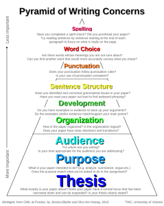 Pyramid of Writing Concerns
