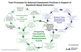 Team Processes for Balanced Assessment Practices in Support of Standards-Based Instruction Intervention
