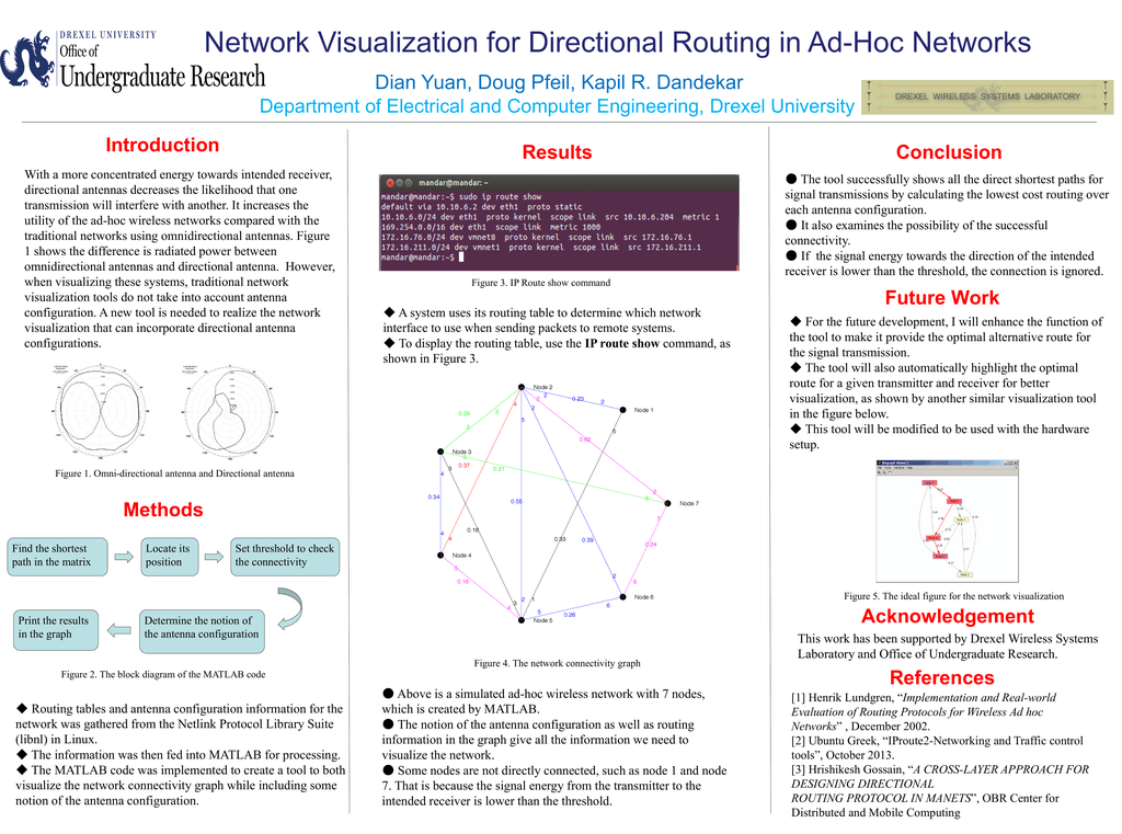 Network Visualization for Directional Routing in Ad-Hoc