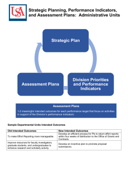 Strategic Planning, Performance Indicators, and Assessment Plans:  Administrative Units Strategic Plan
