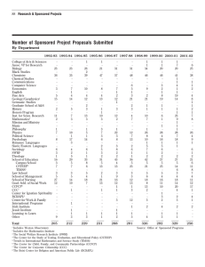 Number of Sponsored Project Proposals Submitted By Department Research & Sponsored Projects