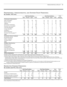 Professional, Administrative, and Support Staff Personnel By Gender, Fall 2003