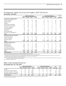 Professional, Administrative, and Support Staff Personnel By Gender, Fall 2004
