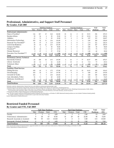 Professional, Administrative, and Support Staff Personnel By Gender, Fall 2005