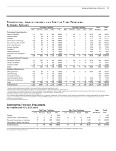 Professional, Administrative, and Support Staff Personnel By Gender, Fall 2006