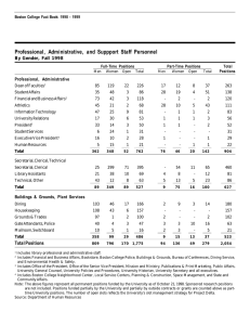 Professional, Administrative, and Suppport Staff Personnel By Gender, Fall 1998 Professional, Administrative