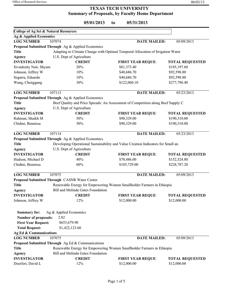 TEXAS TECH UNIVERSITY Summary of Proposals, by Faculty Home