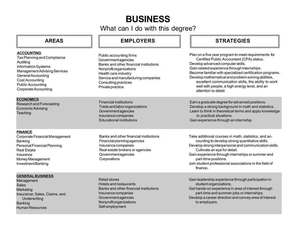 Business What Can I Do With This Degree Strategies Employers