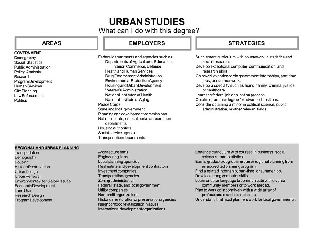 Urban Studies What Can I Do With This Degree Employers Strategies