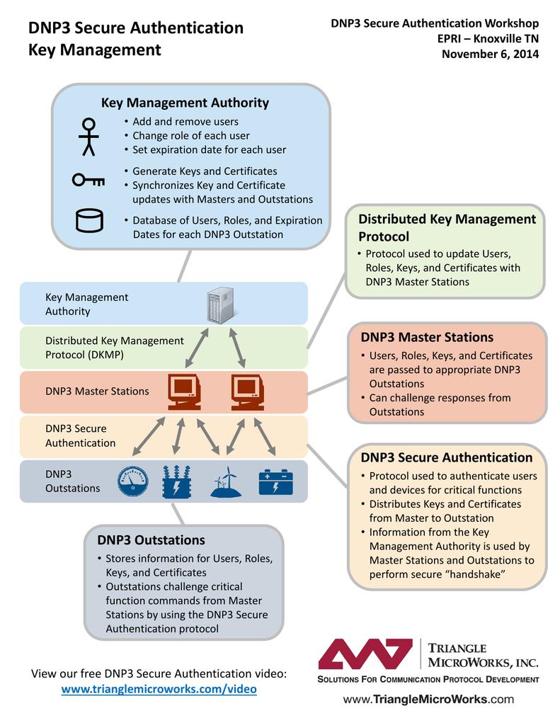 DNP3 Secure Authentication Key Management Key Management