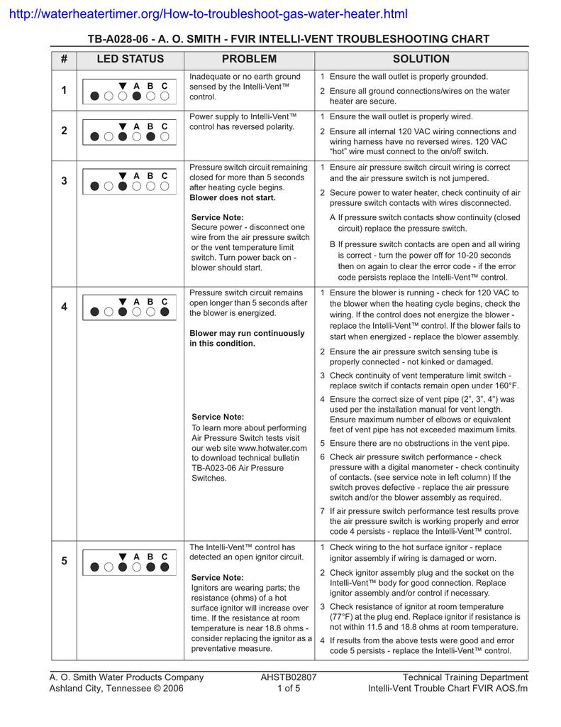 Tb A028 06 A O Smith Fvir Intelli Vent Troubleshooting Chart 115 Vac Plug Wiring Problem