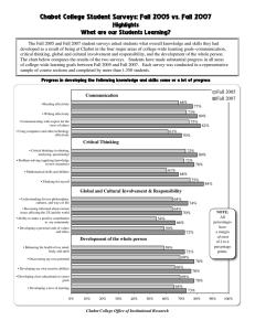 Chabot College Student Surveys: Fall 2005 vs. Fall 2007 Highlights