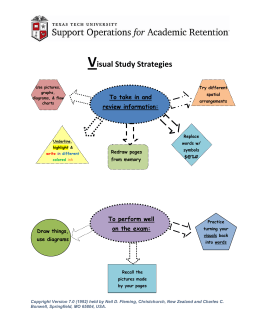 V isual Study Strategies To take in and review information: