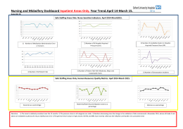 Nursing and Midwifery Dashboard Year Trend.April 14-March 15.  Inpatient Areas Only.