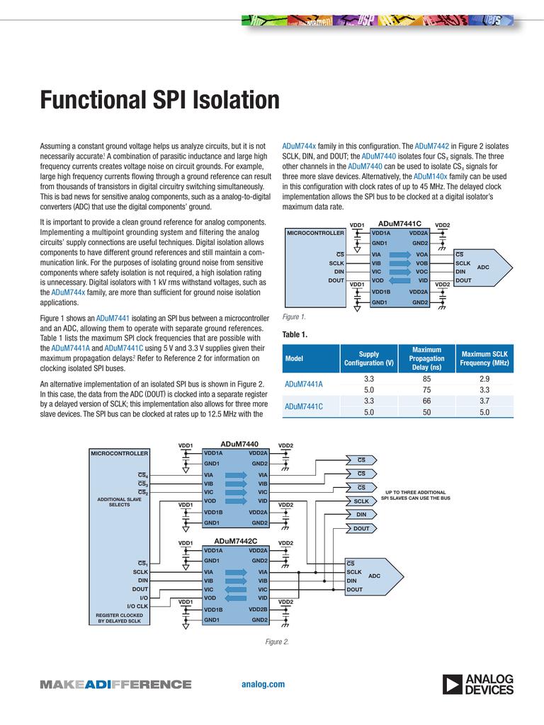 Functional SPI Isolation