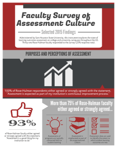 Faculty Survey of Assessment Culture Selected 2015 Findings