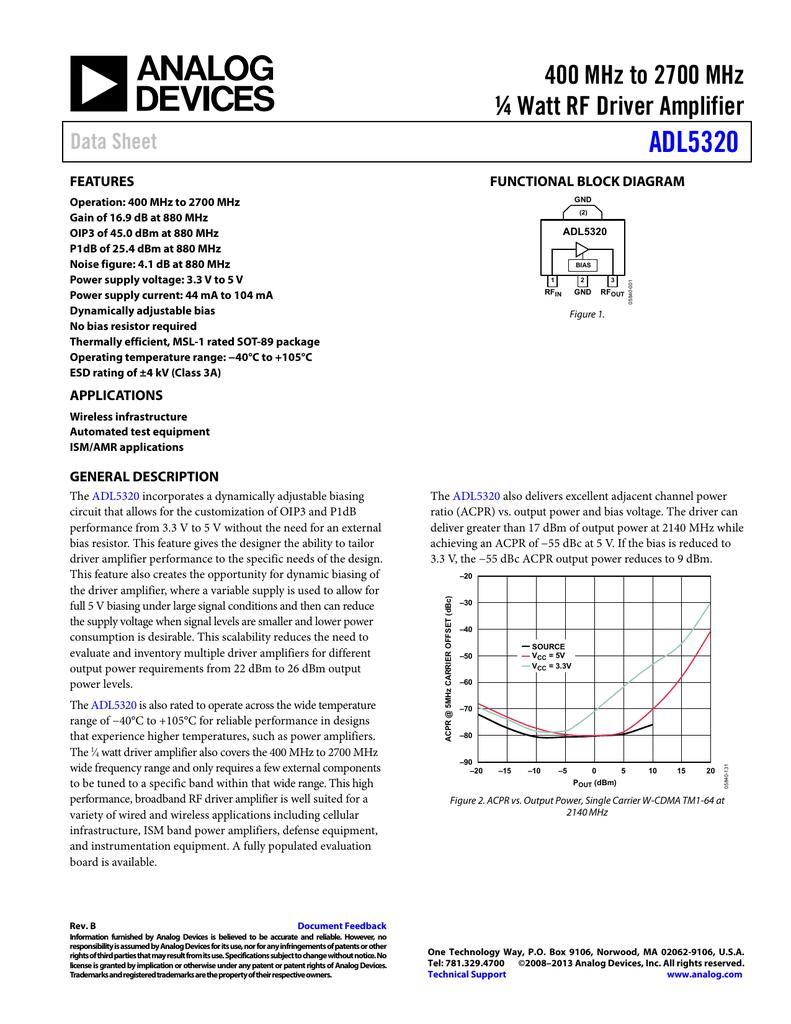 ADL5320 400 MHz to 2700 MHz ¼ Watt RF Driver Amplifier