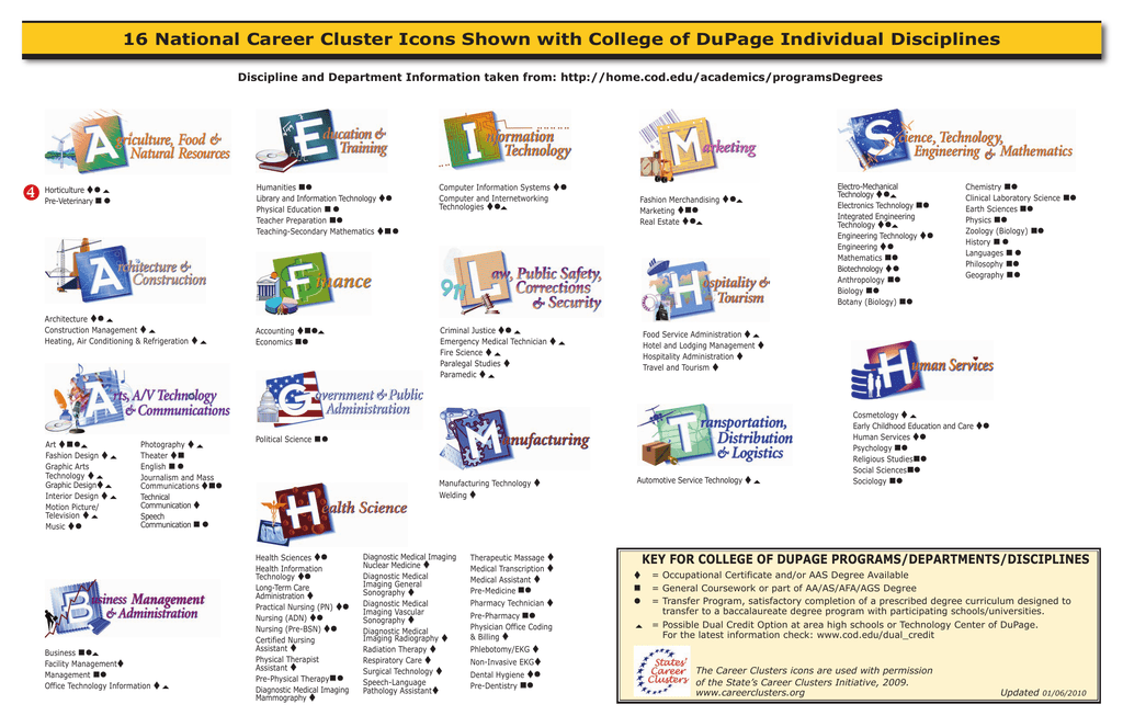 16 National Career Cluster Icons Shown With College Of Dupage
